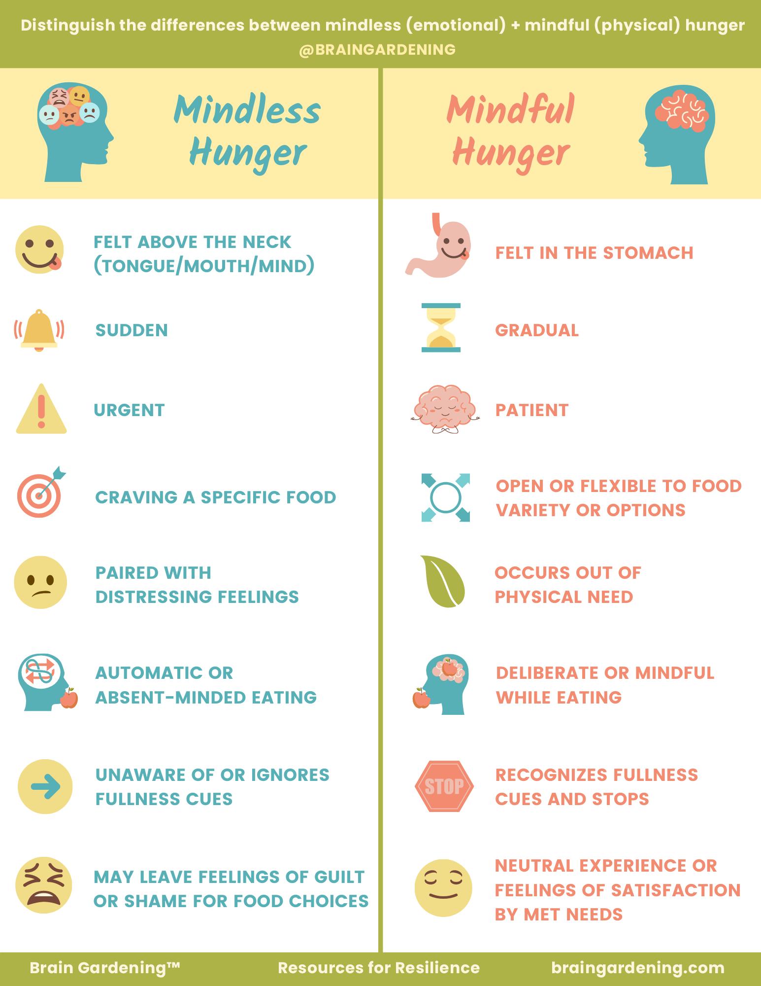 Mindless vs Mindful Hunger
